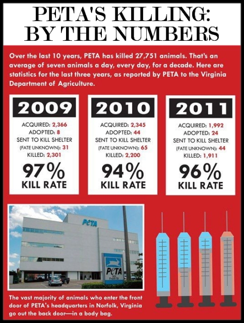 Message - PETA kills
