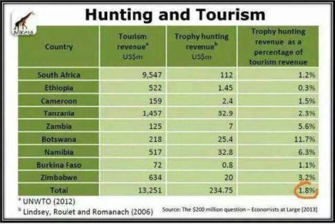 Trophy hunters - Economic benefits