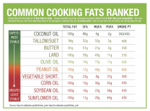 Vegan - foods oil and fat stats